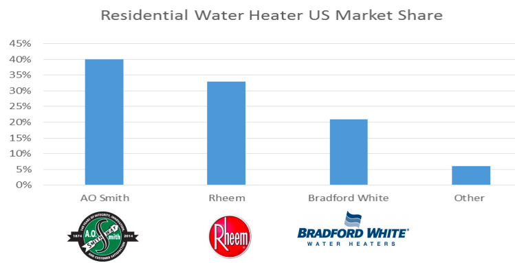 AO Smith vs Rheem residential water heaters market share